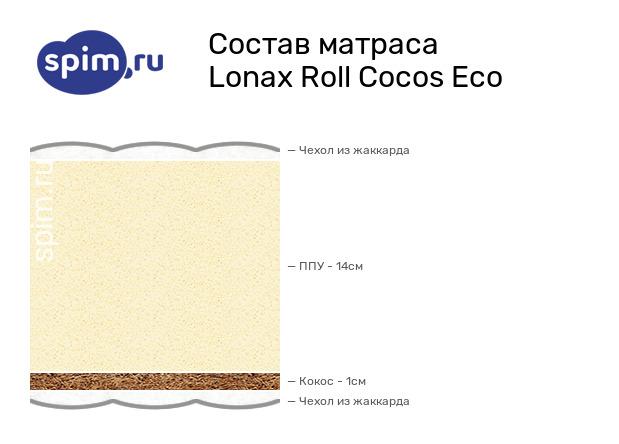 Схема состава матраса Lonax Roll Cocos Eco в разрезе