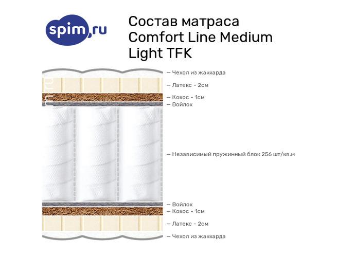 Схема состава матраса Comfort Line Medium Light TFK в разрезе