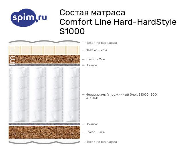 Схема состава матраса Comfort Line Hard-HardStyle S1000 в разрезе