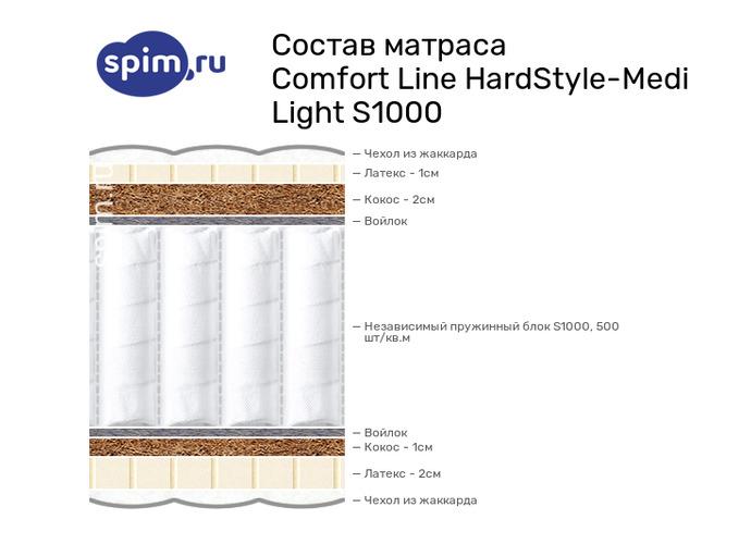 Схема состава матраса Comfort Line HardStyle-Medium Light S1000 в разрезе