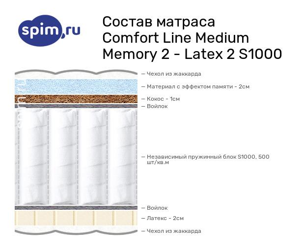 Схема состава матраса Comfort Line Medium Memory 2 - Latex 2 S1000 в разрезе