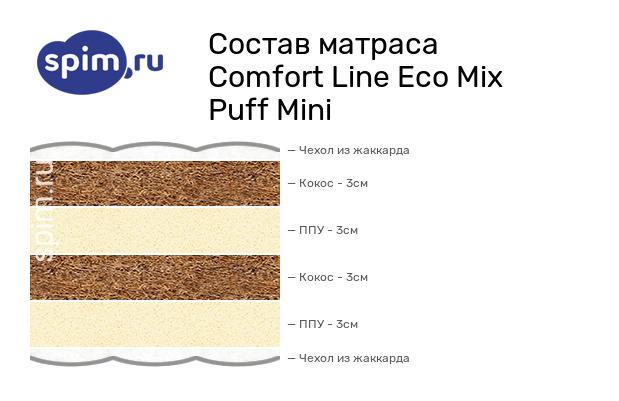 Схема состава матраса Comfort Line Eco Mix Puff Mini в разрезе