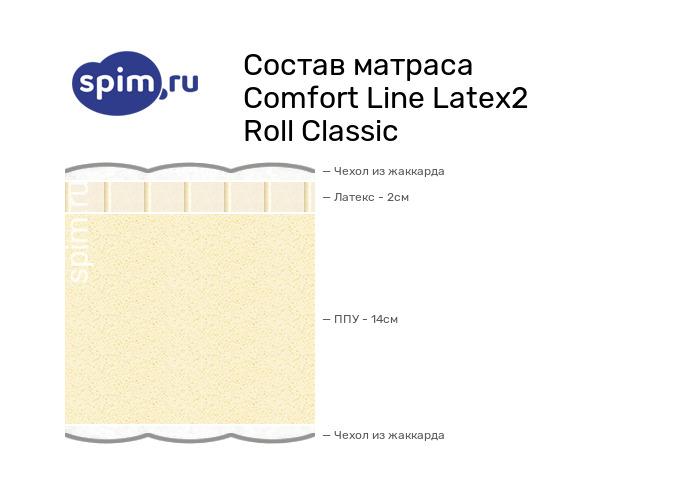 Схема состава матраса Comfort Line Latex2 Roll Classic в разрезе