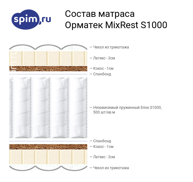 Схема состава матраса Орматек MixRest S1000 в разрезе