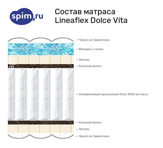 Схема состава матраса Lineaflex Dolce Vita в разрезе