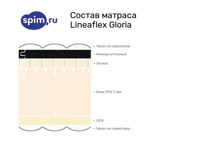 Схема состава матраса Lineaflex Gloria в разрезе