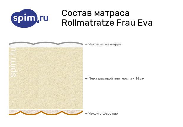 Схема состава матраса Rollmatratze Frau Eva в разрезе
