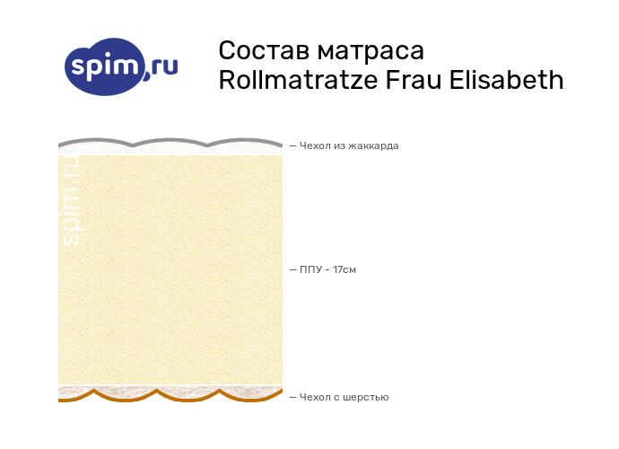 Схема состава матраса Rollmatratze Frau Elisabeth в разрезе