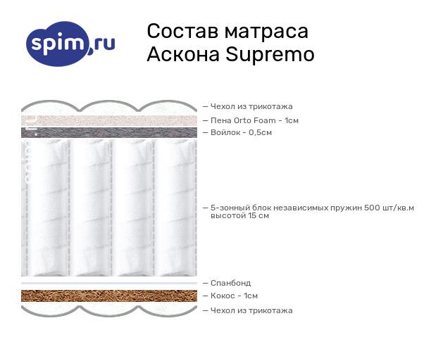Схема состава матраса Аскона Supremo в разрезе