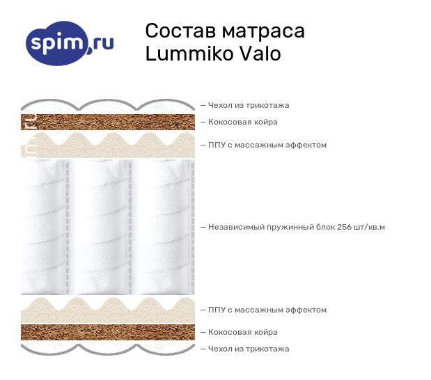 Схема состава матраса Lummiko Valo в разрезе
