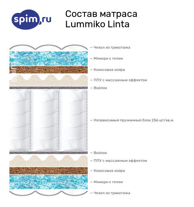 Схема состава матраса Lummiko Linta в разрезе