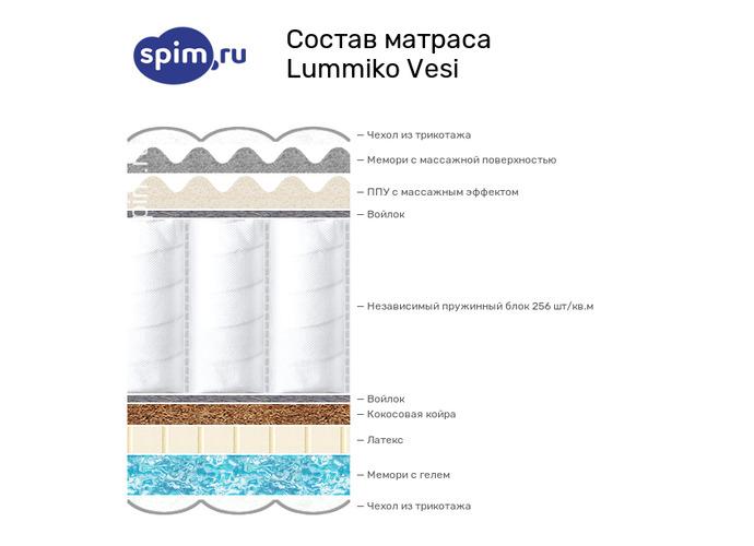 Схема состава матраса Lummiko Vesi в разрезе