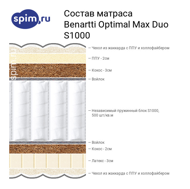 Схема состава матраса Benartti Optimal Max Duo S1000 в разрезе