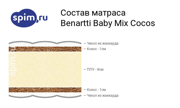Схема состава матраса Benartti Baby Mix Cocos в разрезе