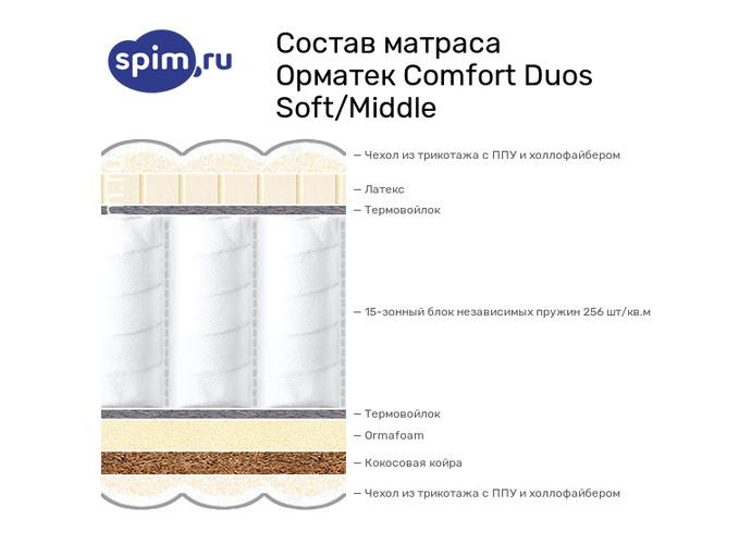 Схема состава матраса Орматек Comfort Duos Soft/Middle в разрезе