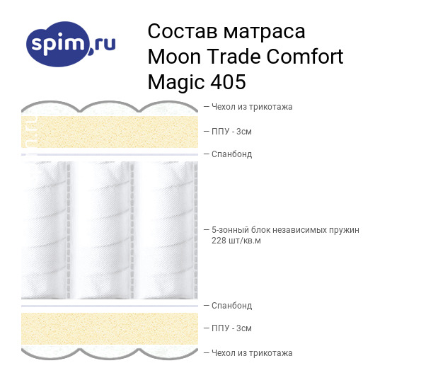 Схема состава матраса Moon Trade Comfort Magic 405 в разрезе