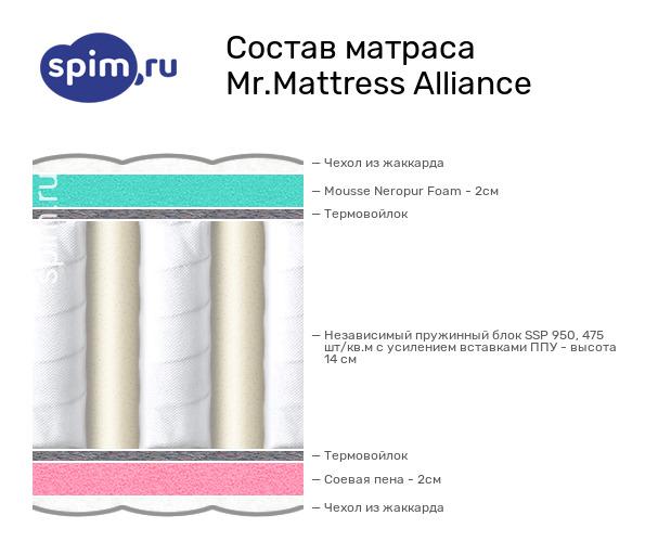 Схема состава матраса Mr.Mattress Alliance в разрезе