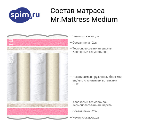 Схема состава матраса Mr.Mattress Medium в разрезе