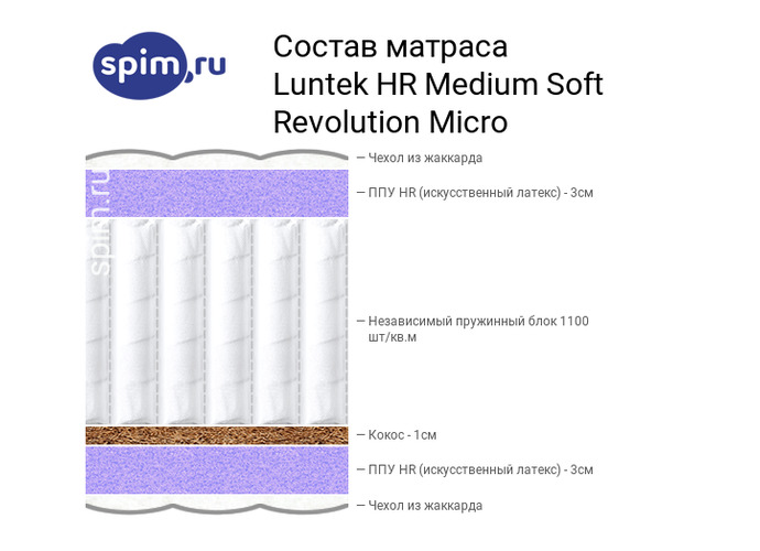 Схема состава матраса Luntek HR Medium Soft Revolution Micro в разрезе