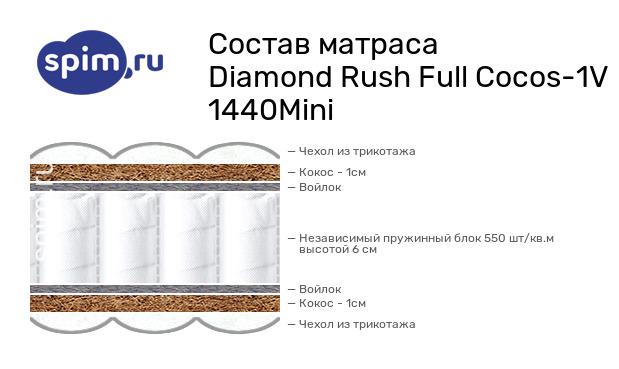 Схема состава матраса Diamond Rush Full Cocos-1V 1440Mini в разрезе