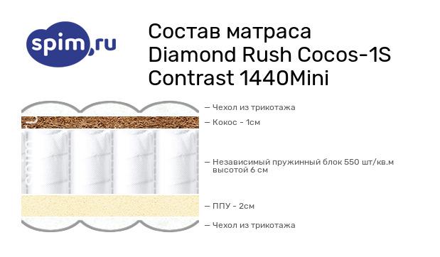 Схема состава матраса Diamond Rush Cocos-1S Contrast 1440Mini в разрезе