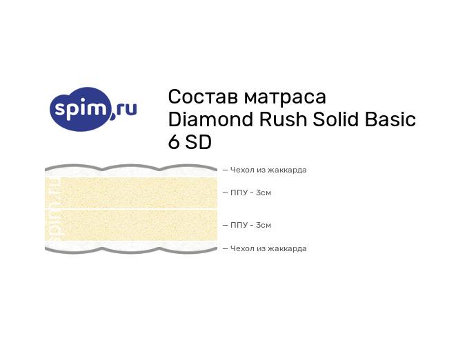 Схема состава матраса Diamond Rush Solid Basic 6 SD в разрезе
