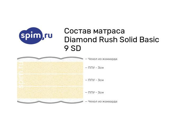 Схема состава матраса Diamond Rush Solid Basic 9 SD в разрезе