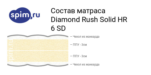 Схема состава матраса Diamond Rush Solid HR 6 SD в разрезе