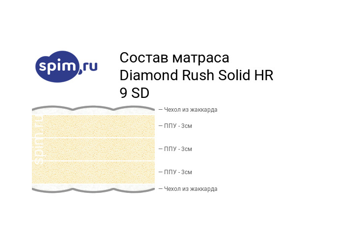 Схема состава матраса Diamond Rush Solid HR 9 SD в разрезе