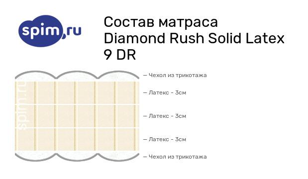 Схема состава матраса Diamond Rush Solid Latex 9 DR в разрезе