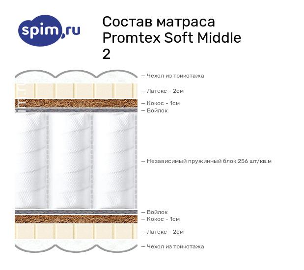Схема состава матраса Промтекс-Ориент Soft Мидл 2 в разрезе