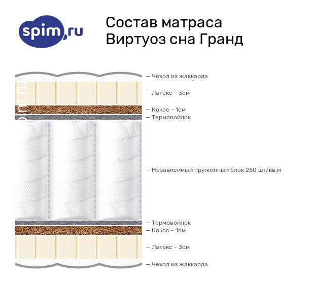 Схема состава матраса Виртуоз сна Гранд в разрезе