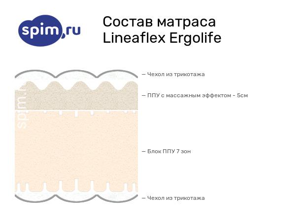 Схема состава матраса Lineaflex Ergolife в разрезе