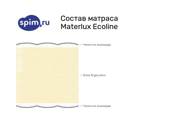 Схема состава матраса MaterLux Ecoline в разрезе