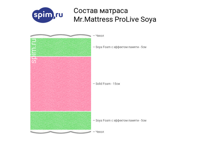 Схема состава матраса Mr.Mattress ProLife XL в разрезе
