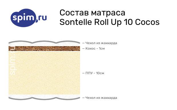 Схема состава матраса Sontelle Roll Up 10 Cocos в разрезе