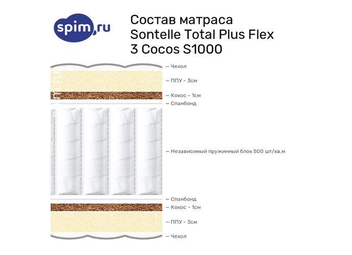 Схема состава матраса Sontelle Total Plus Flex 3 Cocos S1000 в разрезе