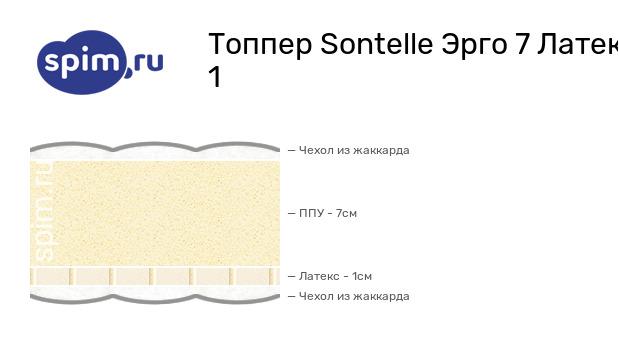 Схема состава матраса Sontelle Эрго 7 Латекс 1 в разрезе