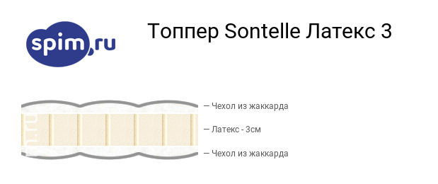 Схема состава матраса Sontelle Латекс 3 в разрезе