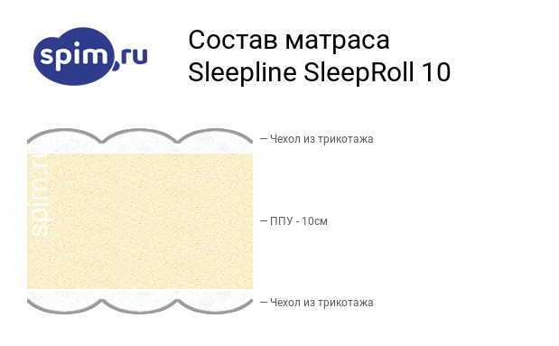 Схема состава матраса Sleepline SleepRoll 10 в разрезе