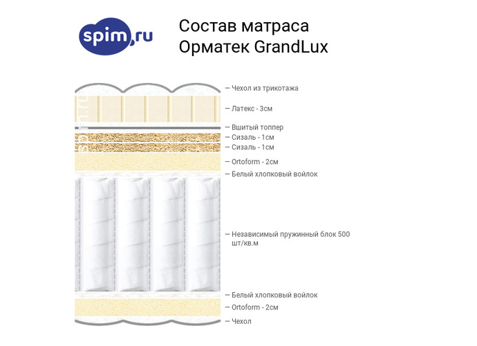 Схема состава матраса Орматек GrandLux в разрезе