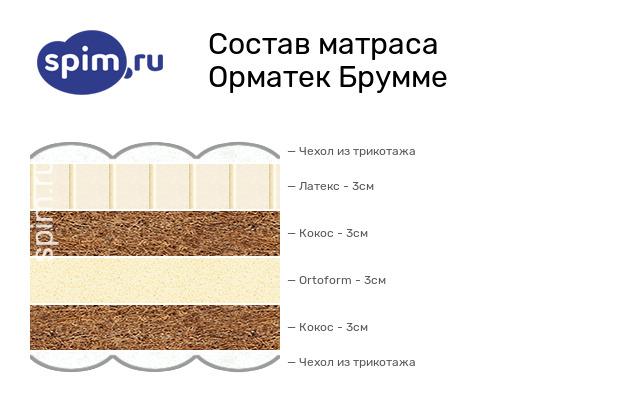 Схема состава матраса Орматек Брумме в разрезе