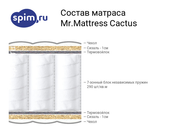 Схема состава матраса Mr.Mattress Cactus в разрезе
