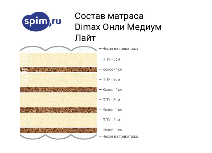 Схема состава матраса Dimax Онли Медиум лайт в разрезе
