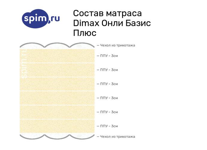 Схема состава матраса Dimax Онли Базис плюс в разрезе