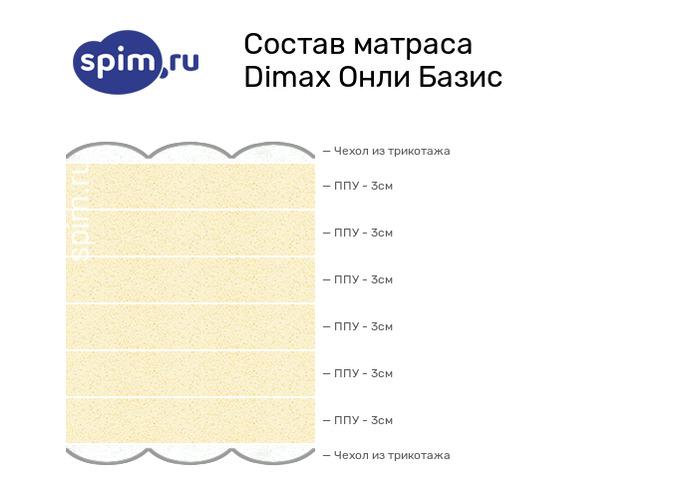 Схема состава матраса Dimax Онли Базис в разрезе