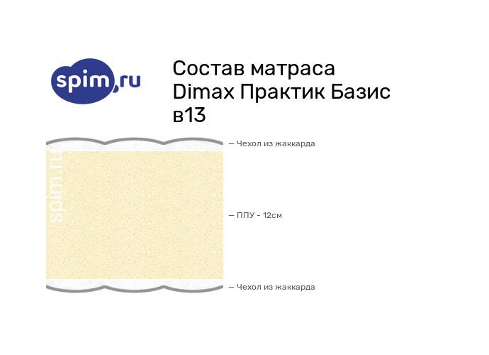 Схема состава матраса Dimax Практик Базис в13 в разрезе