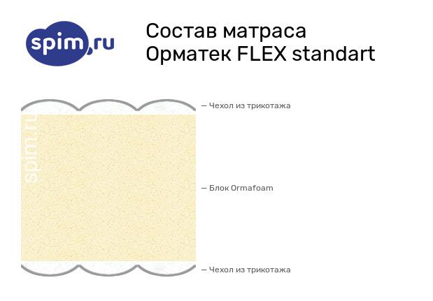 Схема состава матраса Орматек FLEX standart в разрезе