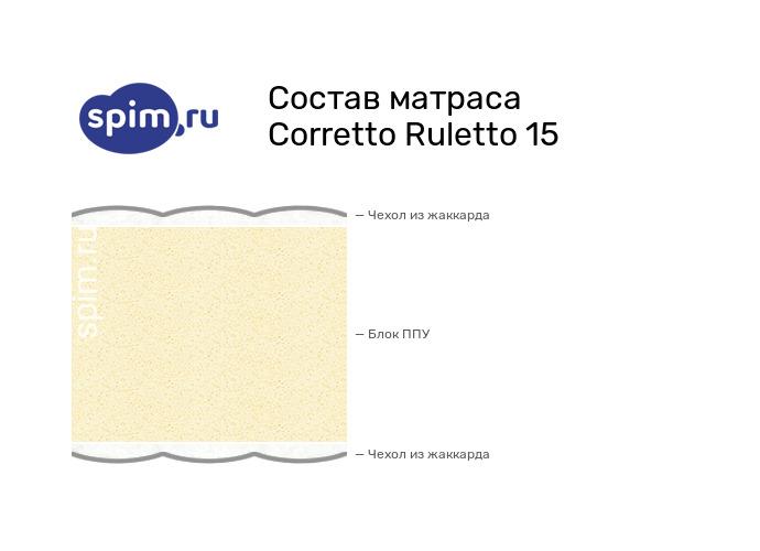 Схема состава матраса Corretto Ruletto 15 в разрезе