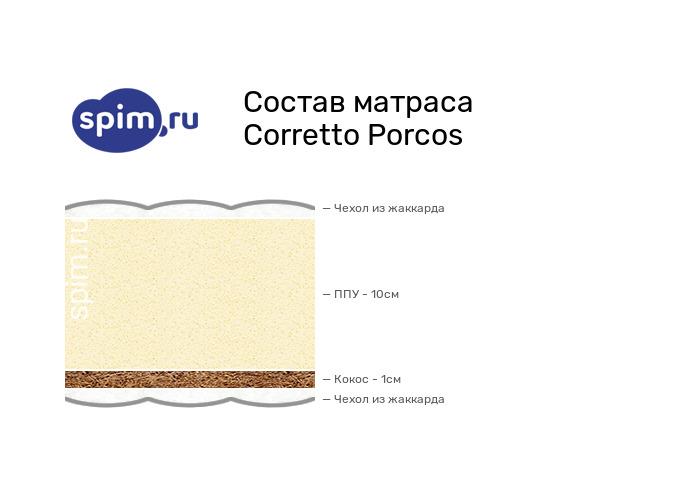 Схема состава матраса Corretto Porcos в разрезе